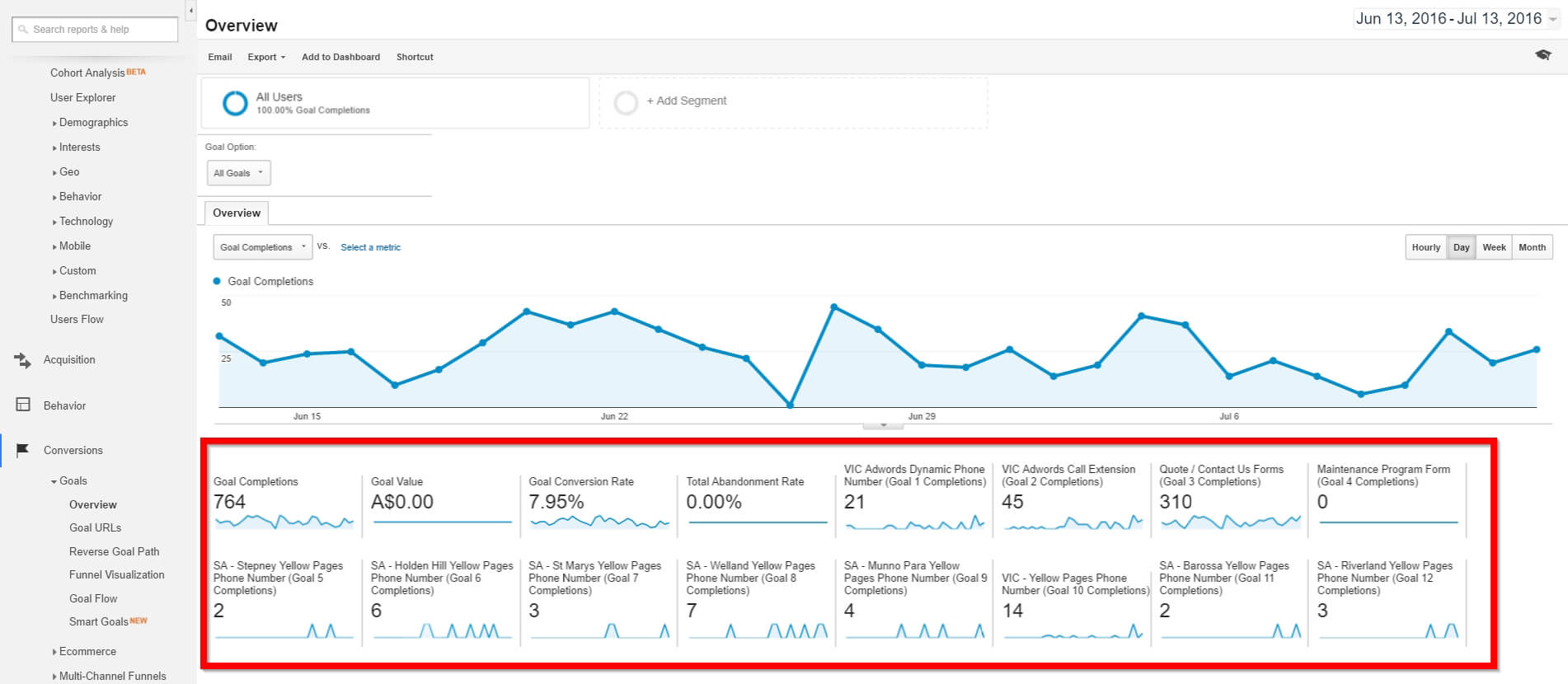 Call Tracking Australia importing conversions into Google Analytics Goal Conversion Dashbaord